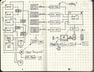 Moleskine Concept Diagram 1