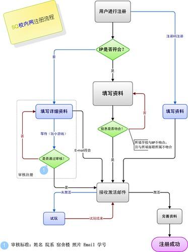 visio画的流程图复制到word里怎么箭头方向会变