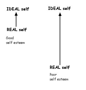 Ideal vs real self