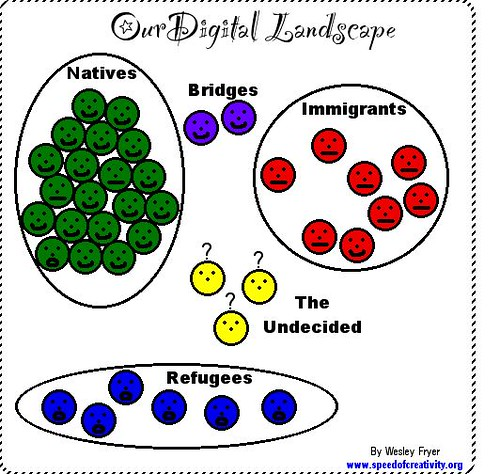 Our Digital Landscape: Digital Natives, Digital Immigrants, Digital Refugees, and Digital Bridges
