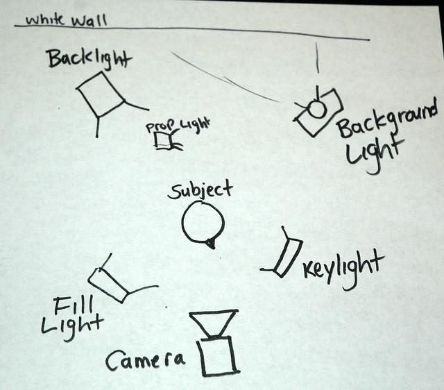 3 point lighting    overhead       diagram      Flickr  Photo Sharing