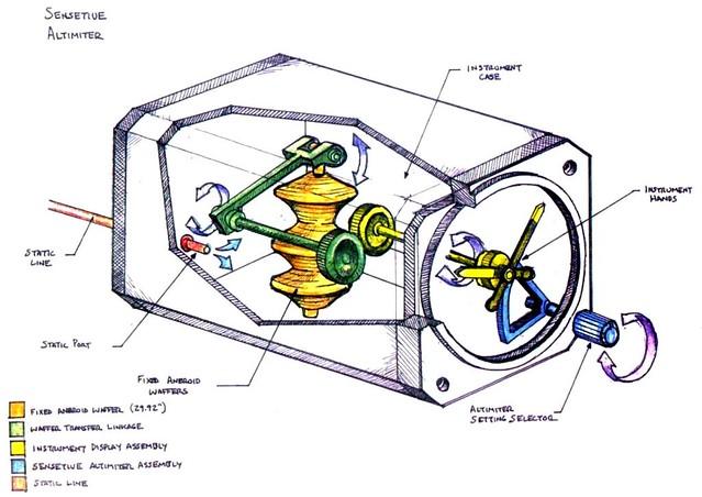 sensitive altimeter