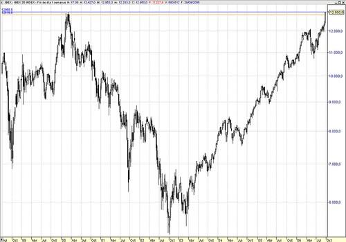 Ibex máximo histórico cierre chart