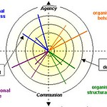 An Integral Approach to Organisational Development