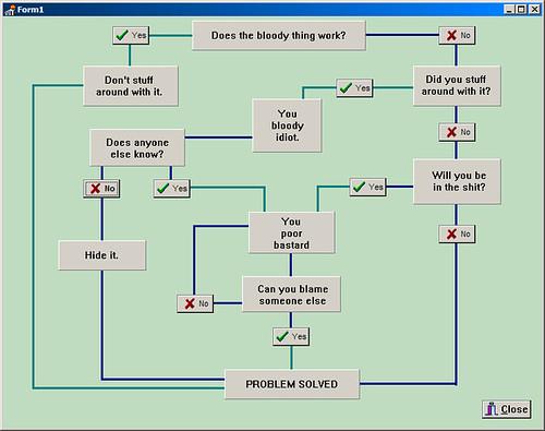Solution Flowchart