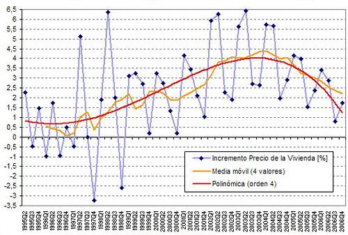 Evoluci n trimestral del precio de la vivienda regreso - Futuro precio vivienda ...