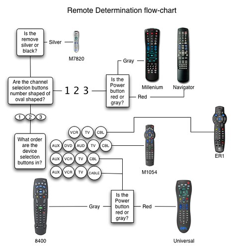 Remotes Flowchart
