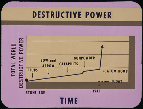 Chart of weapon destuctive power