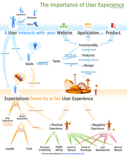 The Importance of User Experience - Bryce Glass
