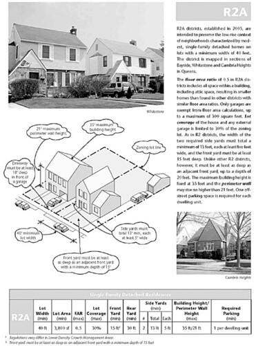 NYC Zoning Handbook