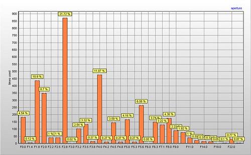 Aperture graph