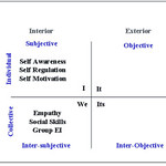 Integration of Integral Theory and Emotional Intelligence