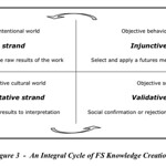 An Integral Cycle of FS Knowledge Creation