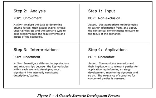 A Generic Scenario Development Process