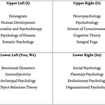 Sample Courses in the Integral Psychology Program at JFKU