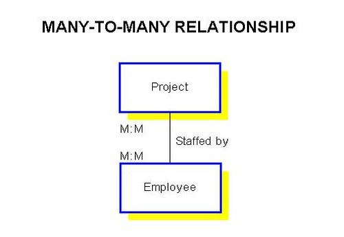 Understanding Relationships In E
