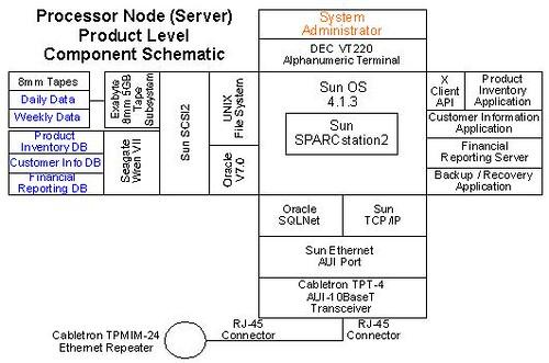 Building System Component Schematics