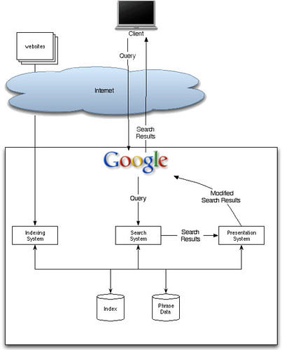 Google search diagram