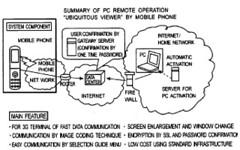 Remote Control of A PC through a Phone