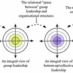 An integral approach to the study of multilevel leadership