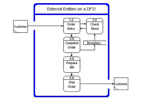 Components of data flow diagrams for Draw dfd online
