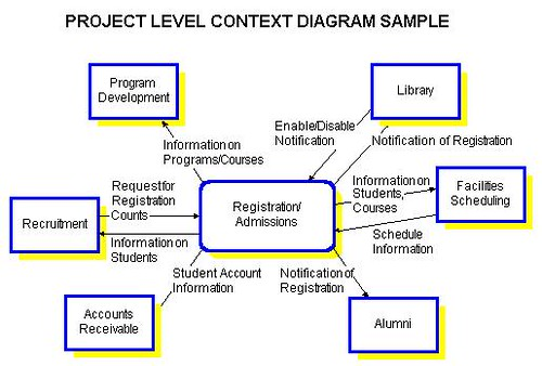 Context diagrams at the project level for Context analysis template