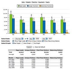 Statistics for Cybersoc.com