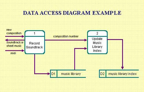Data Access Modelling