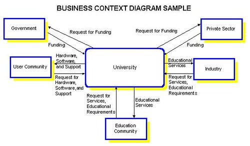 context diagrams at the enterprise level