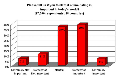 online dating gender differences