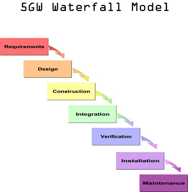 5gw waterfall model this is the waterfall model used on for When to use waterfall model