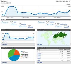 Google Analytics v2.0