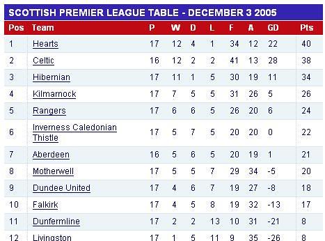 Scottish Premier League Tabelle