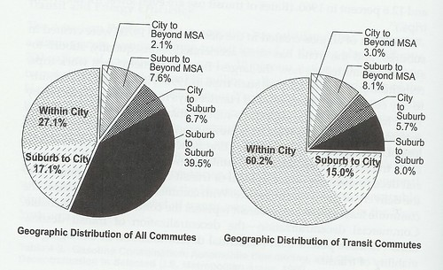 Geographic distribution of commuting  -- Belmont