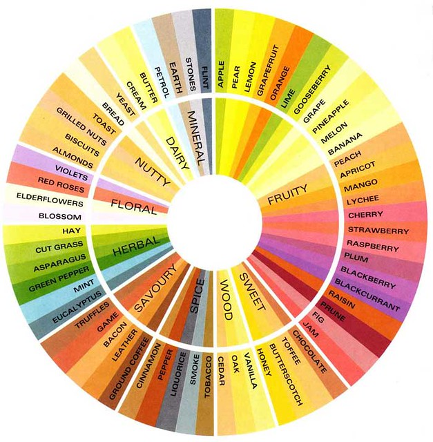 Wine Flavor Wheel http://www.flickr.com/photos/winekakis/535698453/