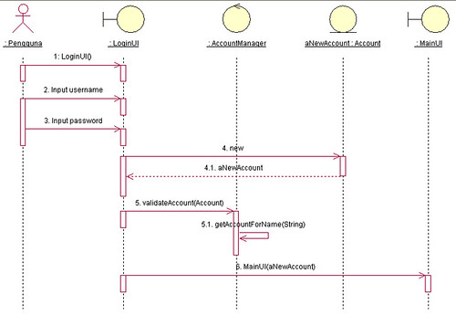 UC Sequence Diagram - Login | Flickr - Photo Sharing!