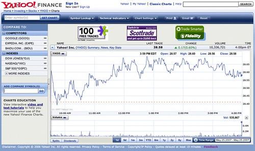 finance yahoo com: