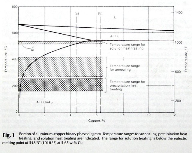 Aluminum-copper Binary Phase Diagram