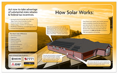 Solar panels for residential use