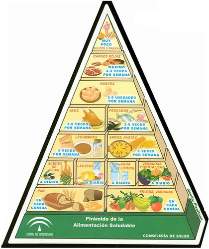 Pir mide alimenticia flickr photo sharing - Piramide de la alimentacion saludable ...