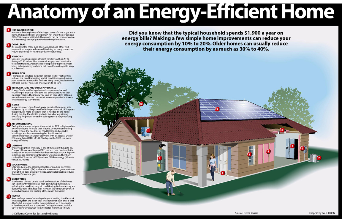 The American Energy And Environment Project Efficiency First