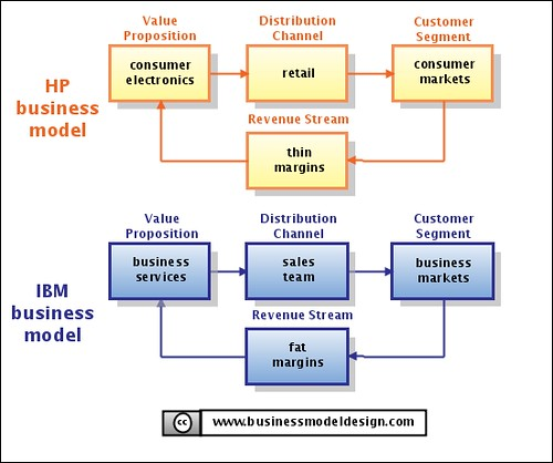 Service Business Models