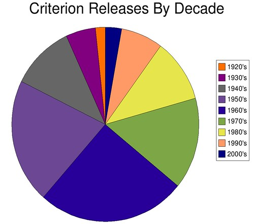 Criterion Releases By Decade
