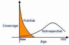 PubSub - prospective vs retrospective