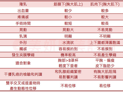 不當剩女!「輕年級」的7大顯老基因~高雄美妍醫美診所- 植入位置差別
