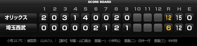 2015年7月8日埼玉西武ライオンズVSオリックス・バファローズ13回戦