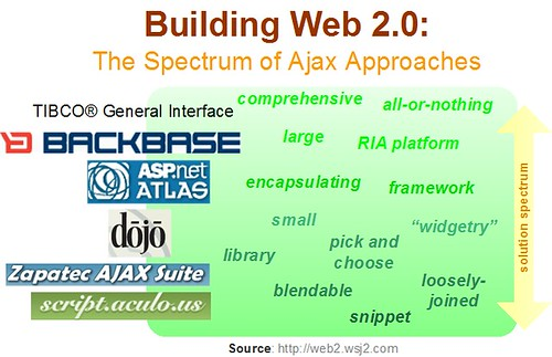 Web 2.0 Design: The Ajax Spectrum