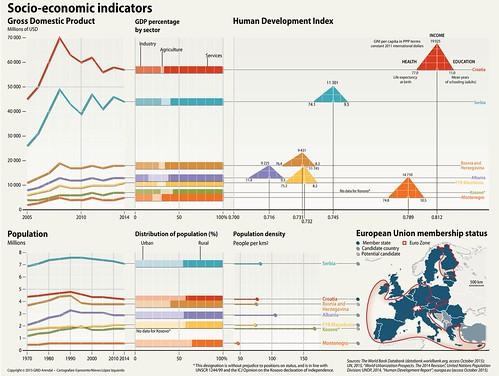 Socio-economic indicators | GRID-Arendal