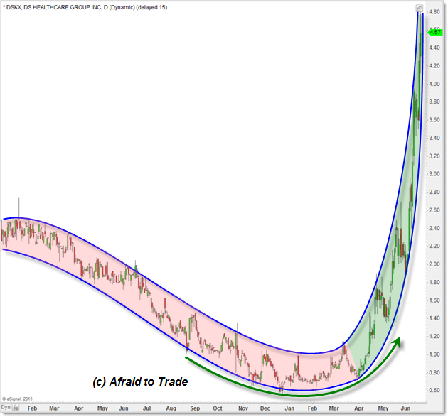 Why the Parabolic Curve Pattern is Powerful Reversal Trading Pattern?