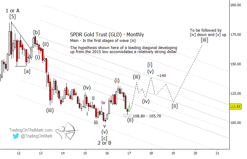 GLD should rally for several months